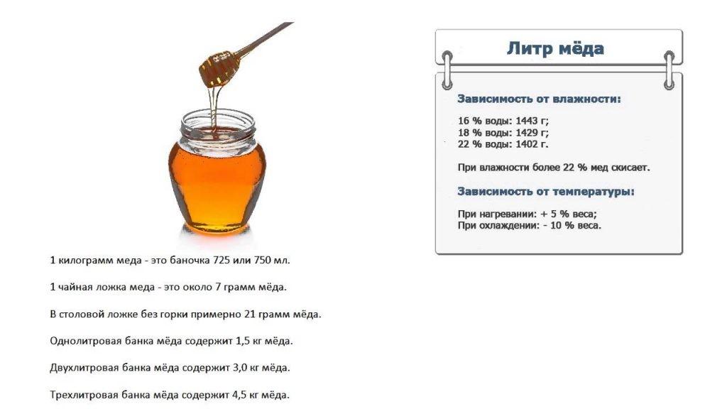 сколько грамм меда в 1 литре