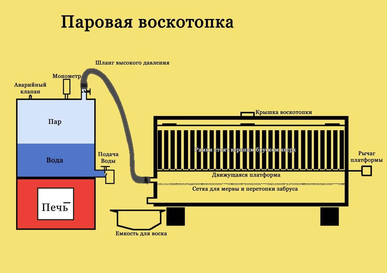 Схема паровой воскотопки